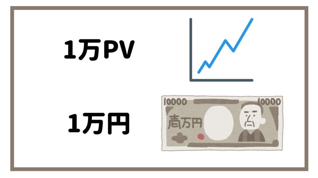1万PVの収益