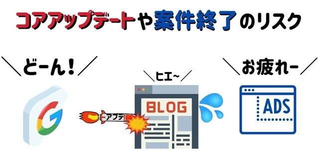ブログのリスク